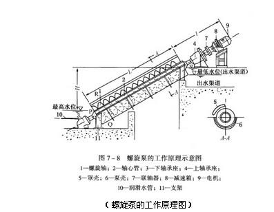 螺旋泵的工作原理及结构组成与使用注意事项